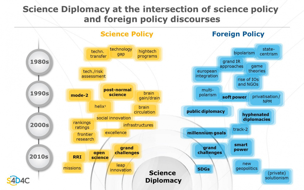 """Figure """"Science Diplomacy At The Intersection Of Science Policy And Foreign Policy Discourses"""""""