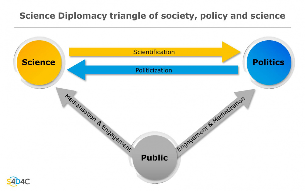 """Figure """"Science Diplomacy Triangle Of Society, Policy And Science"""""""