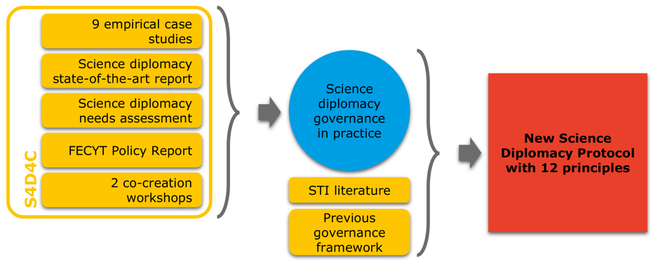 1 Governance framework development process (Source: author's illustration)