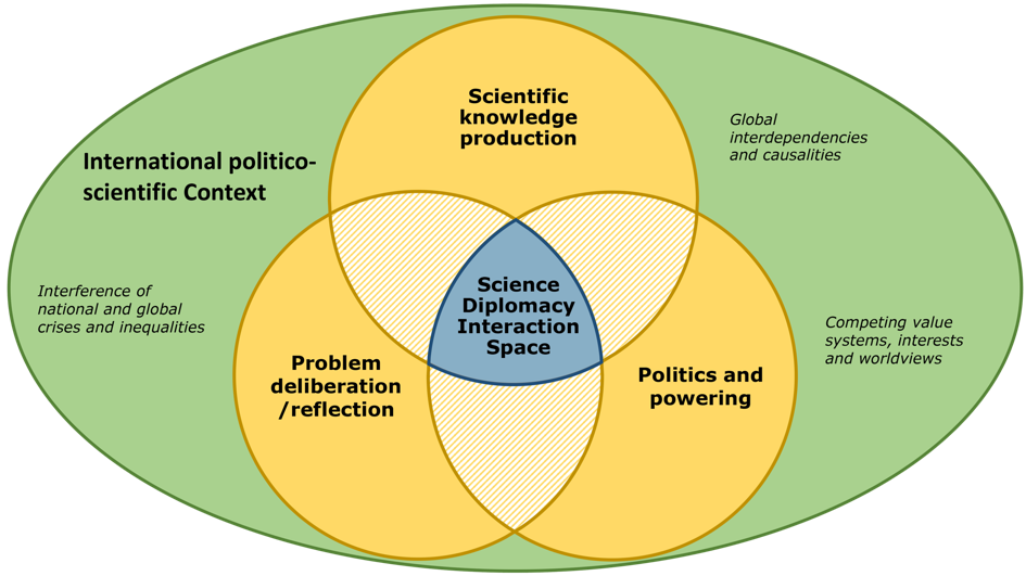 The Science Diplomacy Interaction Space at the core of three connected arenas of practice in its international politico-scientific context (Source: author's own illustration; cf. U. Beck 2009, 178)