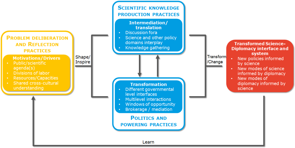 Figure: Overlapping practices within the Science Diplomacy Interaction Space: potential for transformative change (Source: authors' own illustration)