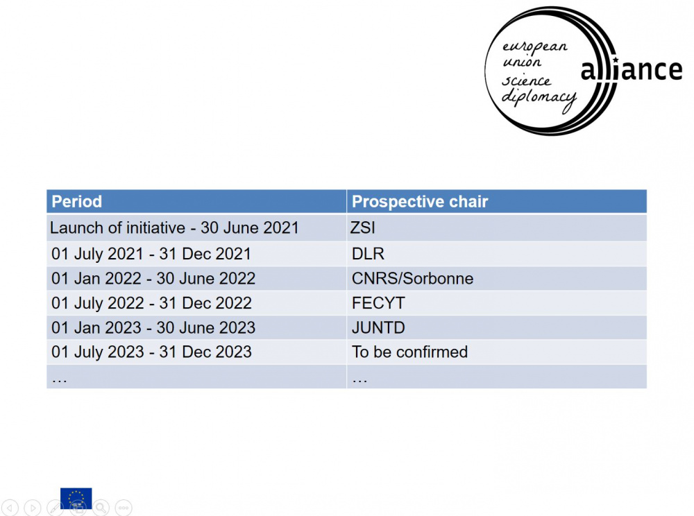 Rotating chairs of the EU SD Alliance 2021-2023