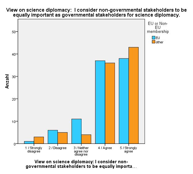 consider non-governmental stakeholders equally important as governmental ones