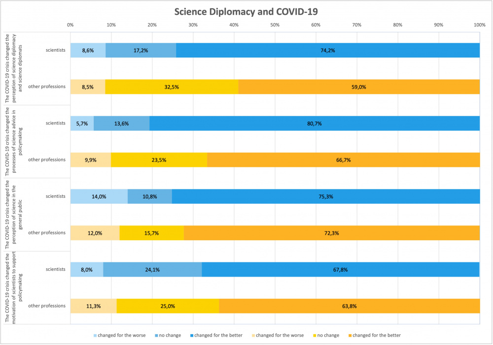 What changed due to COVID-19